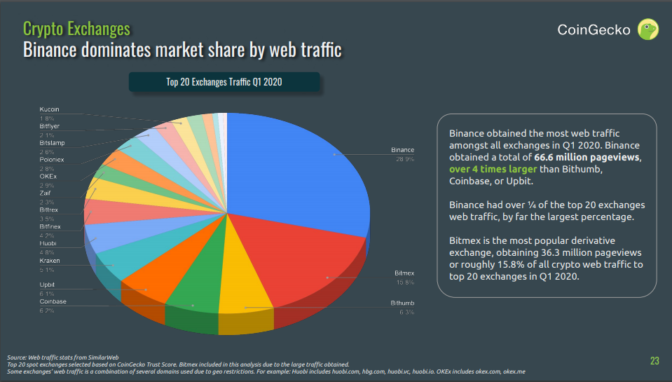 Screenshot from CoinGecko Q1 2020 Cryptocurrency Report - Exchange Traffic Volume Page 23