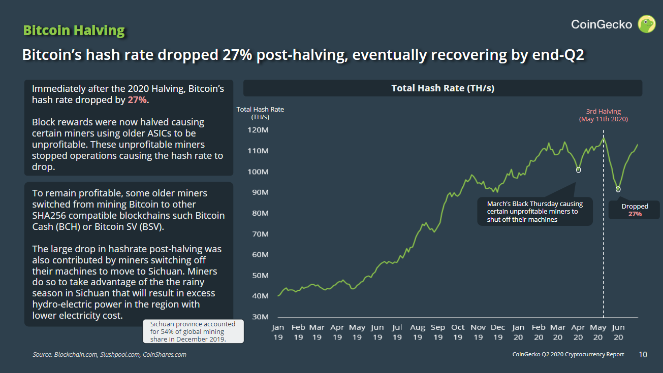 Cryptocurrency Report Q2 2020 by CoinGecko - Bitcoin Halving